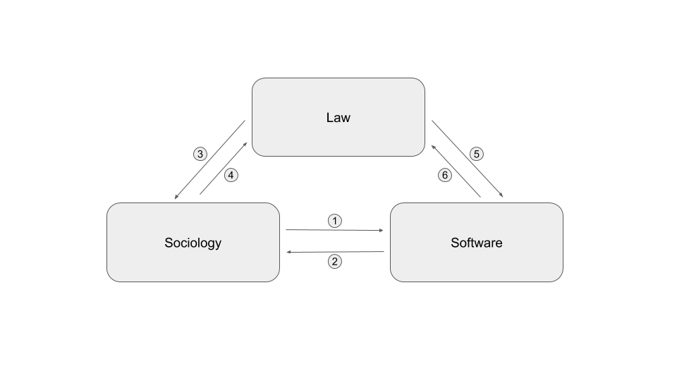 Interactions between Sociologists, Lawyers and Computer scientists